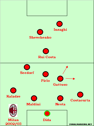 Teams of the Decade #14: Milan 2002-07