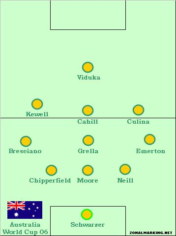 Teams of the Decade, #18: Australia, 2006