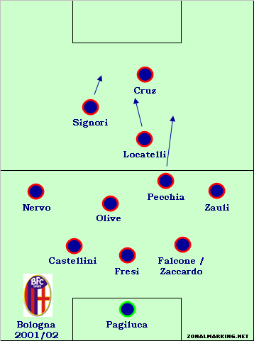 Teams of the Decade, #17: Bologna, 2001/02