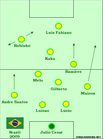 Teams of the Decade #15: Brazil, 2009