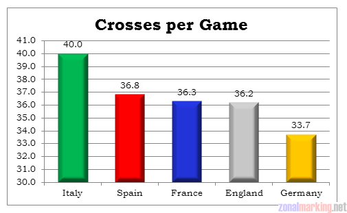 League comparison #2: crossing