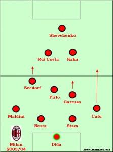 Milan, 2004 Serie A winners