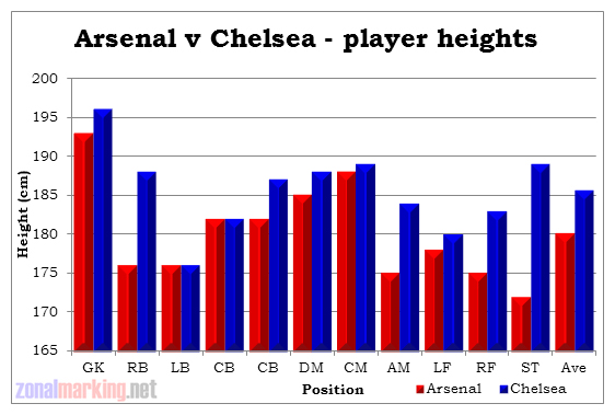 Chelsea&#8217;s height advantage over Arsenal proves to be crucial