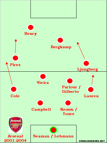 Teams of the Decade #9: Arsenal 2001-04