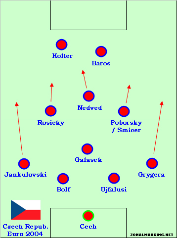 Teams of the Decade #8: Czech Republic, 2004