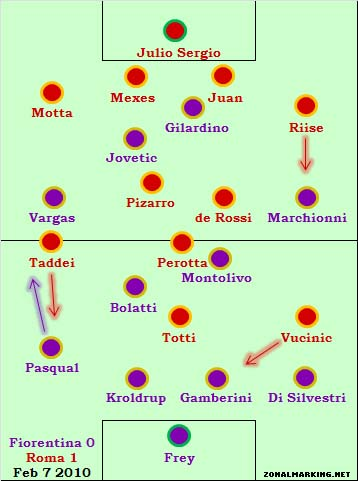 Fiorentina 0-1 Roma – the classic smash and grab away win