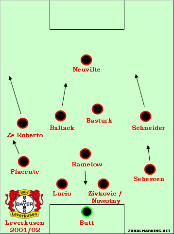 Teams of the Decade #6: Bayer Leverkusen 2001-02