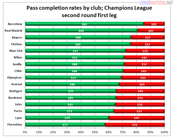 Champions League pass completion statistics – Barcelona unsurprisingly come out on top