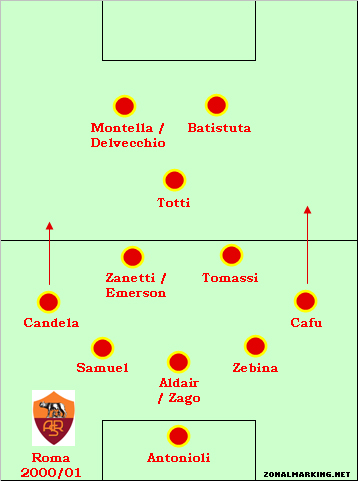 Teams of the Decade #10: Roma 2000-01