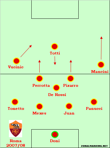 Teams of the Decade #5: Roma, 2007