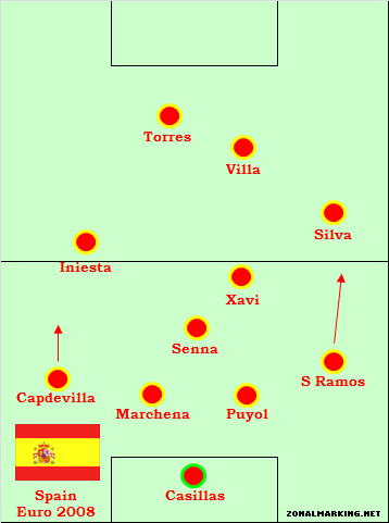 Teams of the Decade #7: Spain 2008