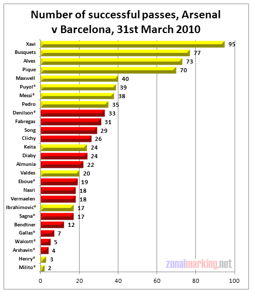 Arsenal v Barcelona: passing statistics