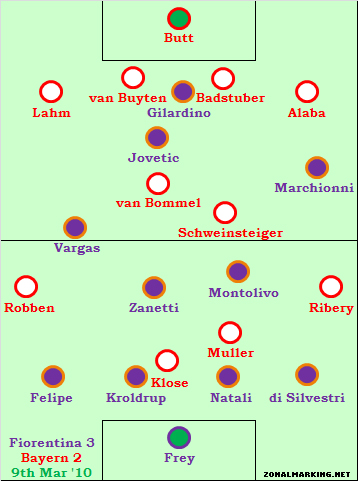 Fiorentina 3-2 Bayern – Viola deal well with the wide threat, but leave themselves exposed in the centre
