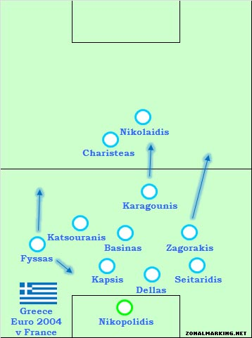 Teams of the Decade #1: Greece, Euro 2004