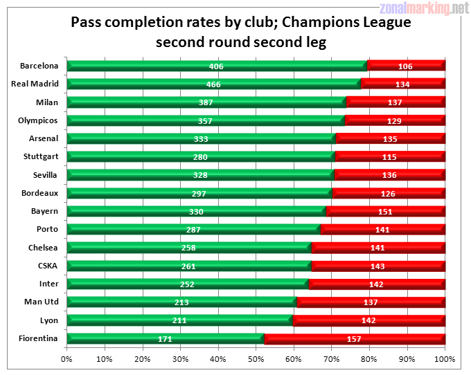 Champions League pass completion statistics &#8211; Barca and Real dominate again