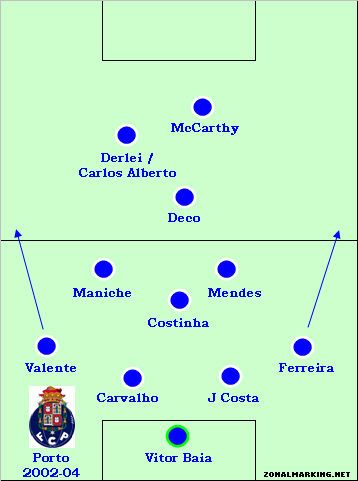 Teams of the Decade #4: Porto, 2002-04