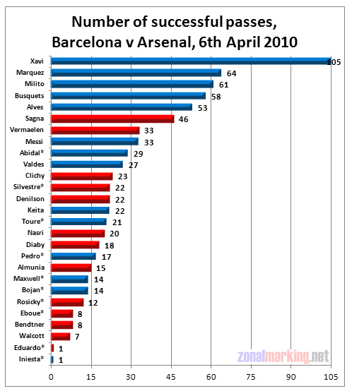 Barcelona v Arsenal: passing statistics