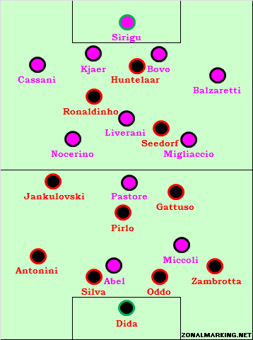 Palermo 3-1 Milan: the home side more comfortable in their formation