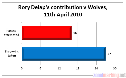 Rory Delap – a throw-in taker first, a footballer second